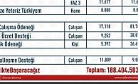 Sosyal Koruma Kalkanı kapsamında 188 milyon 404 bin 503 lira ödeme gerçekleştirildi